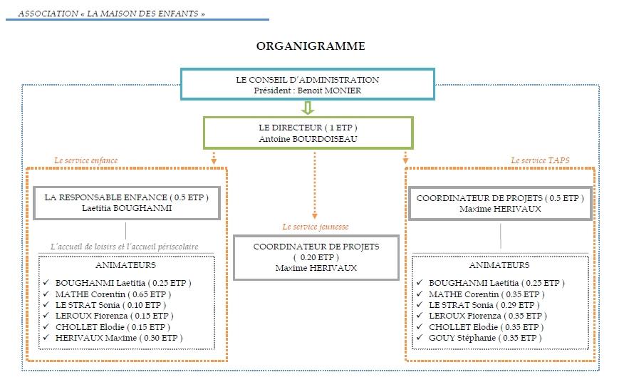 Organigramme de la Maison des enfants V4